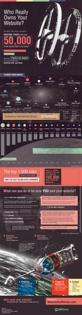 website-ownership